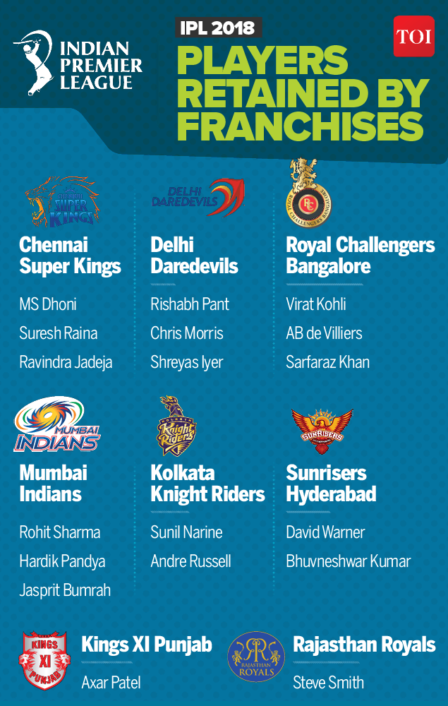 Players retained by franchises-Infographic-TOI2