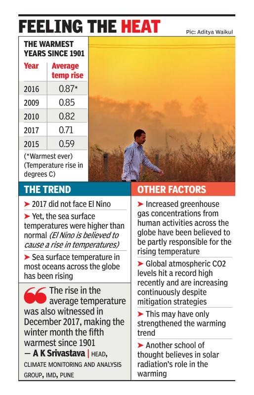 2017 fourth hottest year ever in country