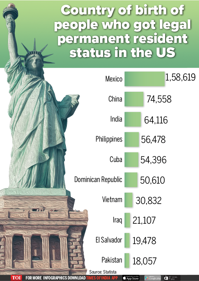 permanent resident status in the US-Infographic-TOI