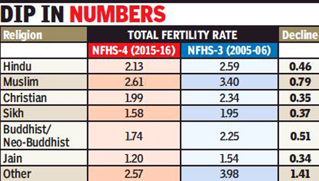 Fertility Rate Below Replacement Level For All But Hindus Muslims