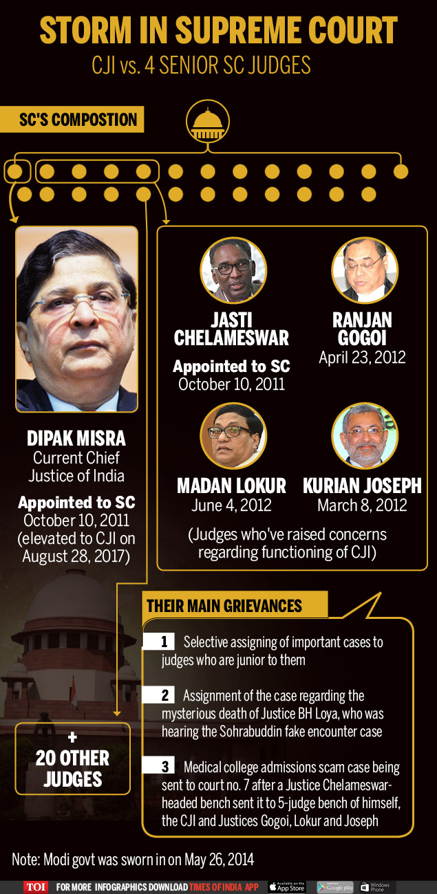 Supreme Court of India The Composition-Infographic-TOI