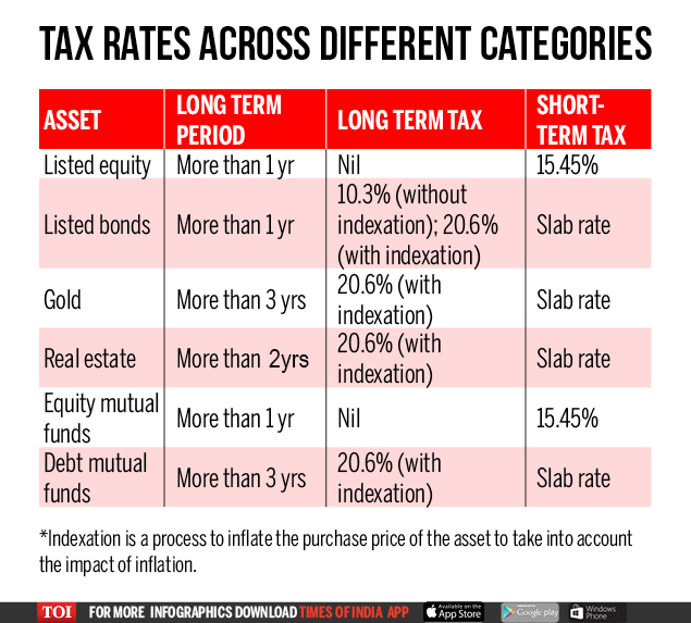 Tax rates across different categories