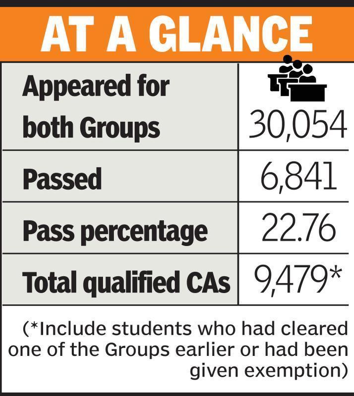 ICAI CA Nov 2017 Result: 22 76% students clear CA exam, 34