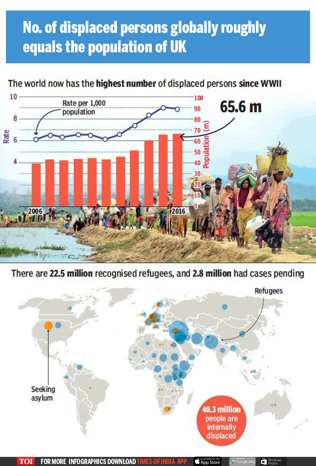 displaced population1