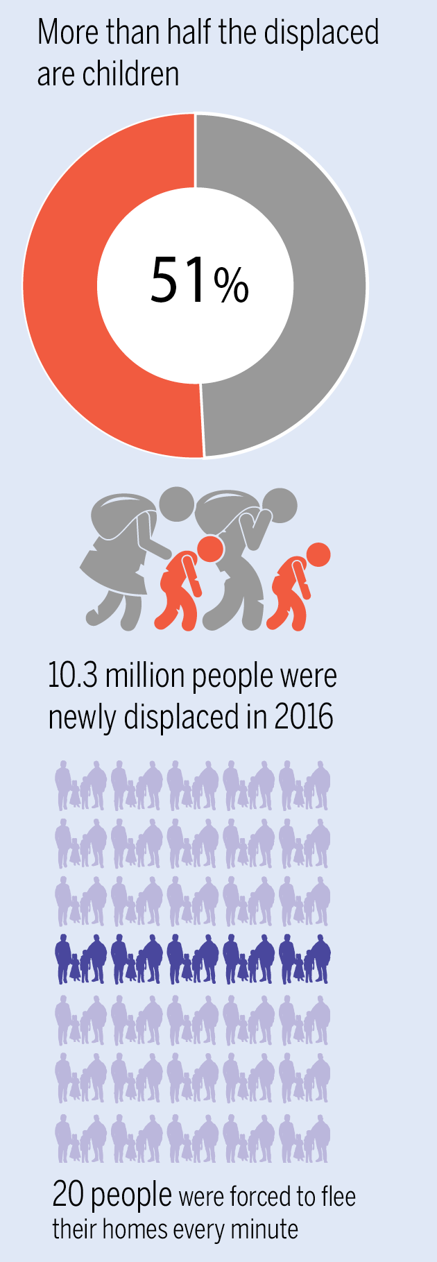 World's displaced population-Infographic-TOI