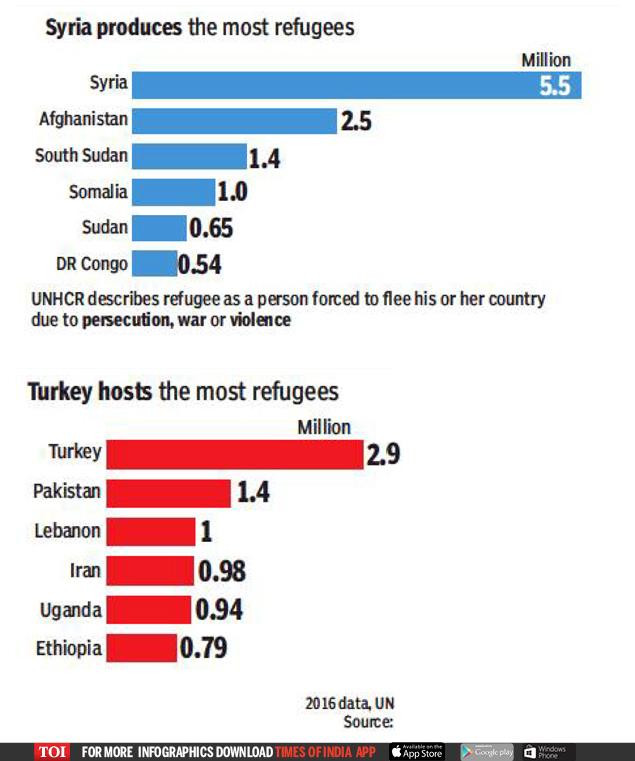 displaced population3