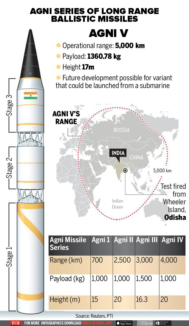 India's Agni-V-Infographic-TOI