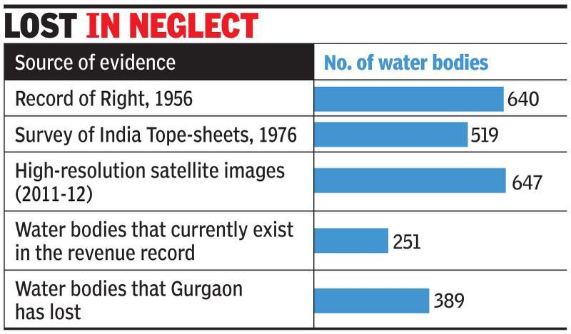 Gurgaon lost 389 water bodies in 60yrs: Study
