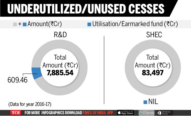 Underutilized_unused Cesses-new