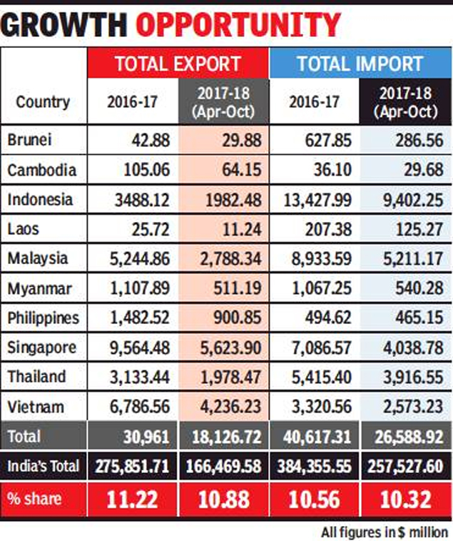 Asean summit 2018 indo asean trade rises 10 to 72bn in fy17 but experts said they expected major gains to follow as part of indias engagement with asean with 644 million population and combined gdp of 27 trillion colourmoves