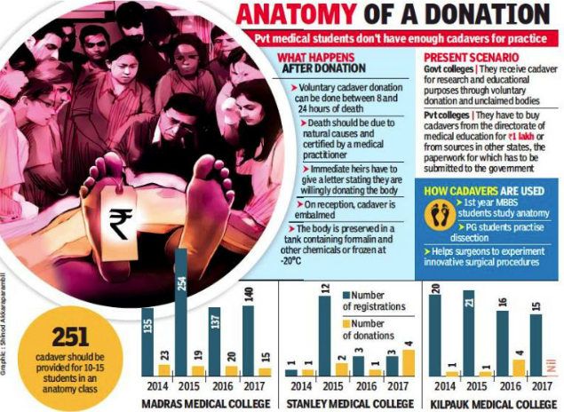 Facing shortage, private medical colleges shop for cadavers