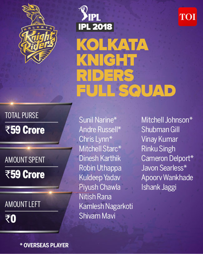 KKR Team 2018 players list: Complete IPL squad of Kolkata Knight