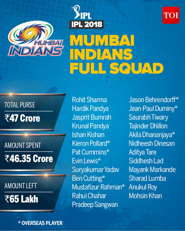 Mumbai Indians team 2018: Complete IPL 2018 players list of