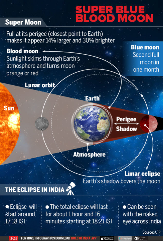 Chandra Grahan 2018 India Sky Enthusiasts Gear Up To Watch Eclipse