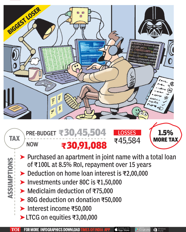 What happens to your taxes post Budget 2018? - Times of India