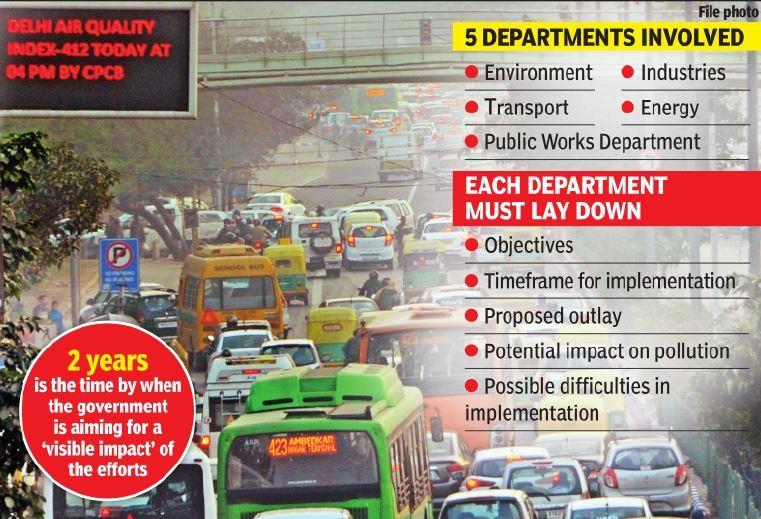 Delhi plans its first 'green'