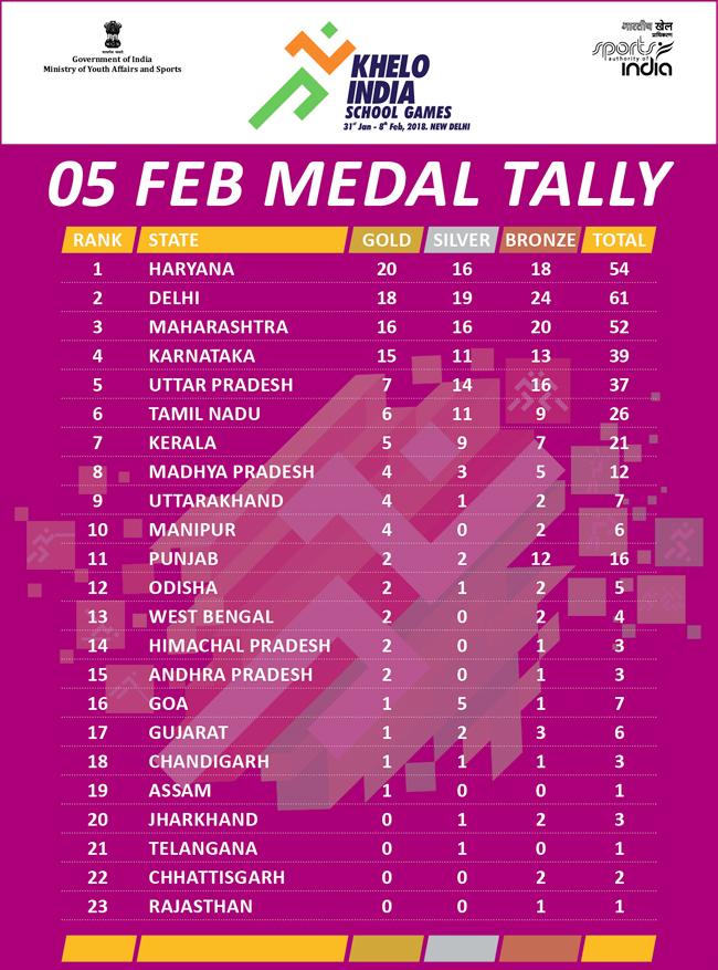Khelo India School Games: Haryana stay on top of medal tally, Delhi