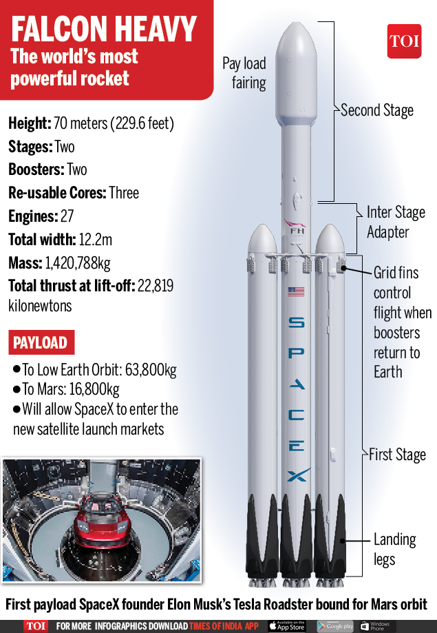 falcon heavy - infographic -toi