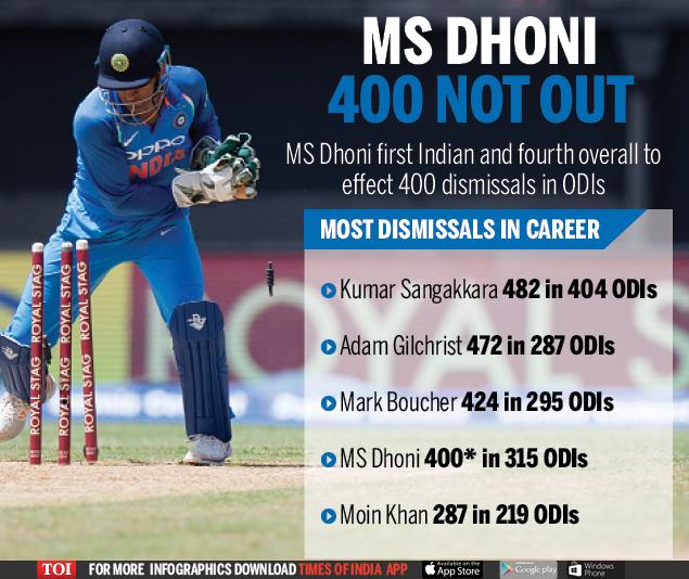 Dhoni-Infographic-TOI