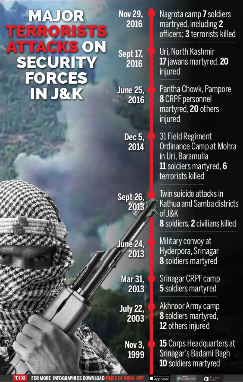 Major terrorist attacks-Infographic-TOI