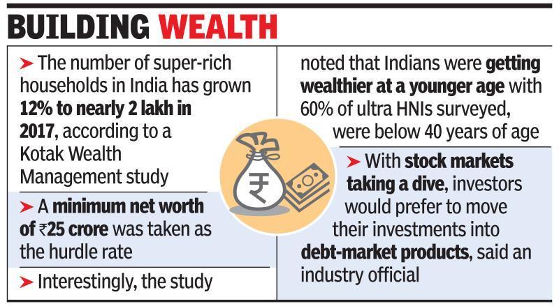 India's 2L super-rich worth BSE m-cap of Rs 153L cr: Study