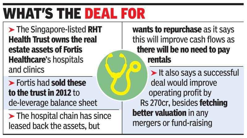 Fortis eyes hospital assets, but without funds in sight