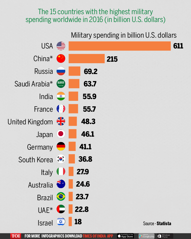 Countries with the highest military spending in 2016Countries with the highest military spending in 2016