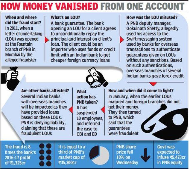 How money vanished