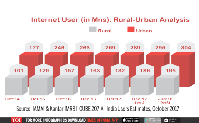 influence of internet on indian youth