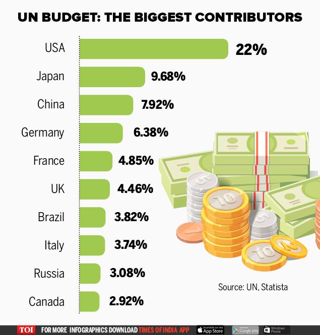 UN Budget- The Biggest Contributors2
