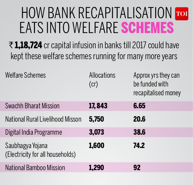 How bad loans in banks have grown-Infographic-TOI3 (3)