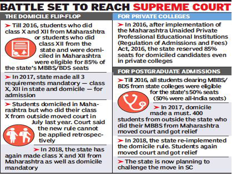 Domicile Rule In Maharashtra For Mbbs Admission Maharashtra Govt
