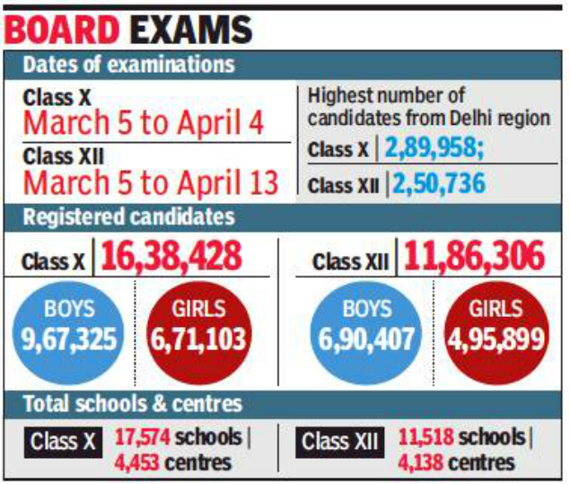 Kids with special needs can use laptops in CBSE boards