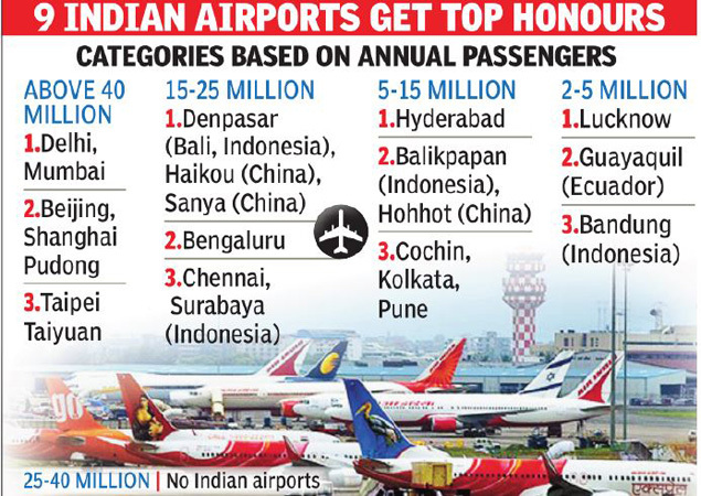 Mumbai Airport Mumbai Delhi Emerge As World S Best Airports In Global Passenger Survey Mumbai News Times Of India