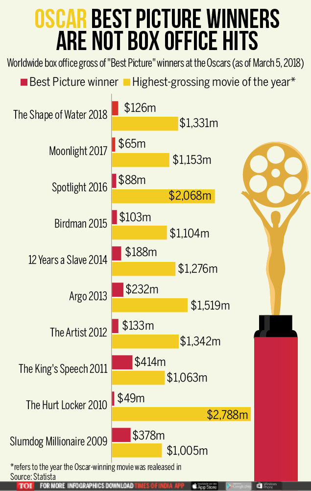 Oscar Movies-Infographic-TOI (2)
