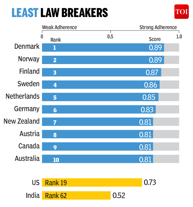 The world's most and least law breaking countries-Infographic-TOI2 (1)