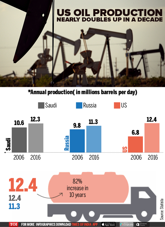 US oil production-Infographic-TOI