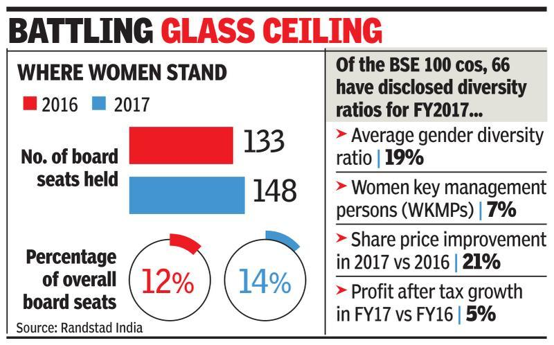 Women rise in key management roles