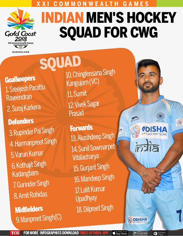 Indian Men's Hockey Team Squad for CWG-Infogrpahic-TOI (1)