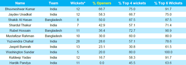 wickets-by-bat-order