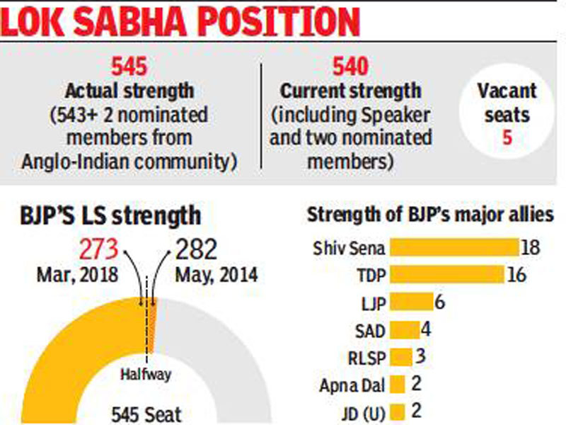 Bjp 6 Seats Down As Ls Bypolls Chip Away At 2014 Tally India News