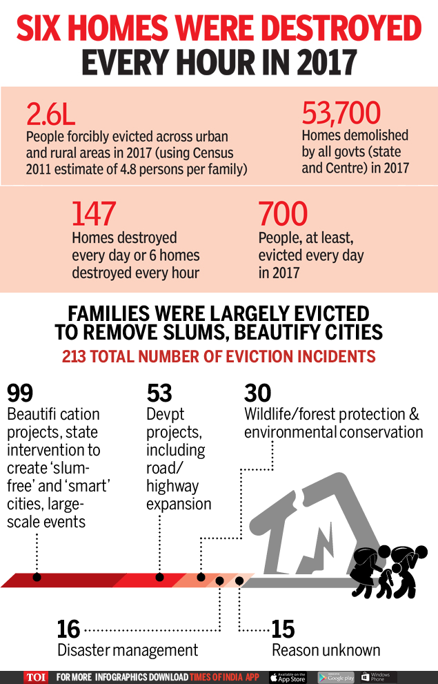SIX HOMES WERE DESTROYED EVERY HOUR IN 2017-Infographic-TOI
