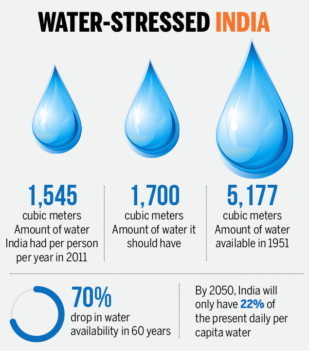 Water-stressed India-Infographic