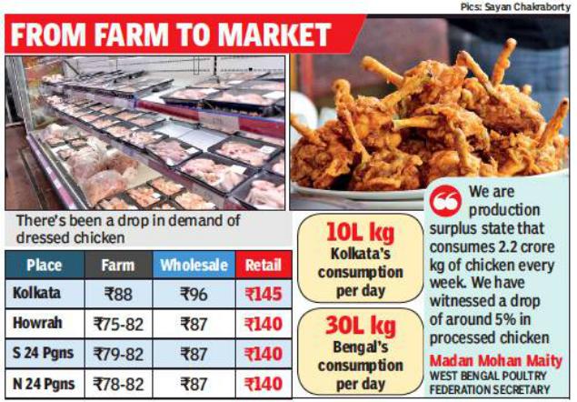 Kolkata Chicken Prices Slump In Demand Pulls Chicken Prices Down