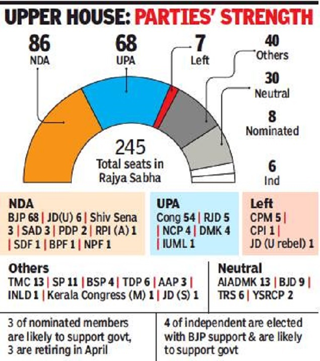 Rajya sabha election 2019 results