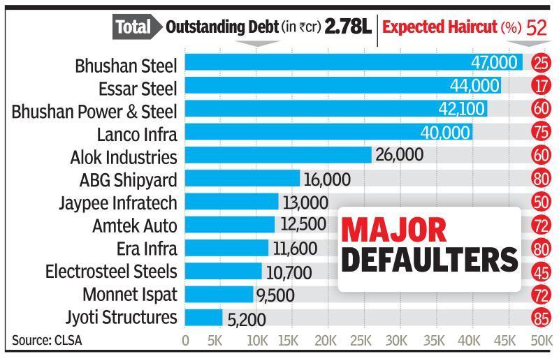 Banks face triple whammy: Nirav, NPAs & rising yields