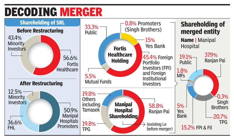 TPG-backed Manipal acquires Fortis Health, SRL Diagnostics