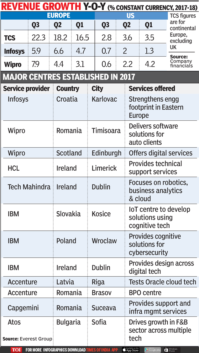 IT companies invest more in Europe for business and tech talent