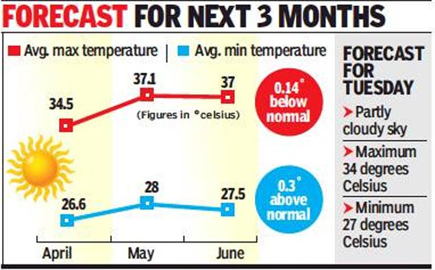 hot weather season in india