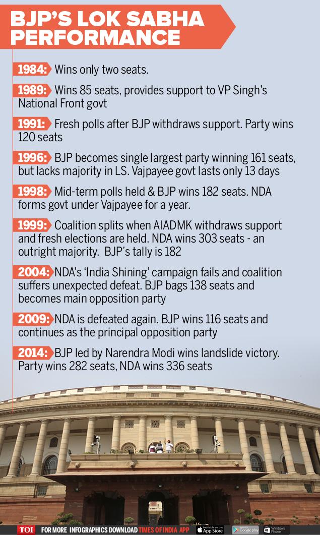 BJP's Lok Sabha performance-infographic-TOI